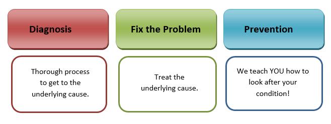 Dianosis,fix,prevention